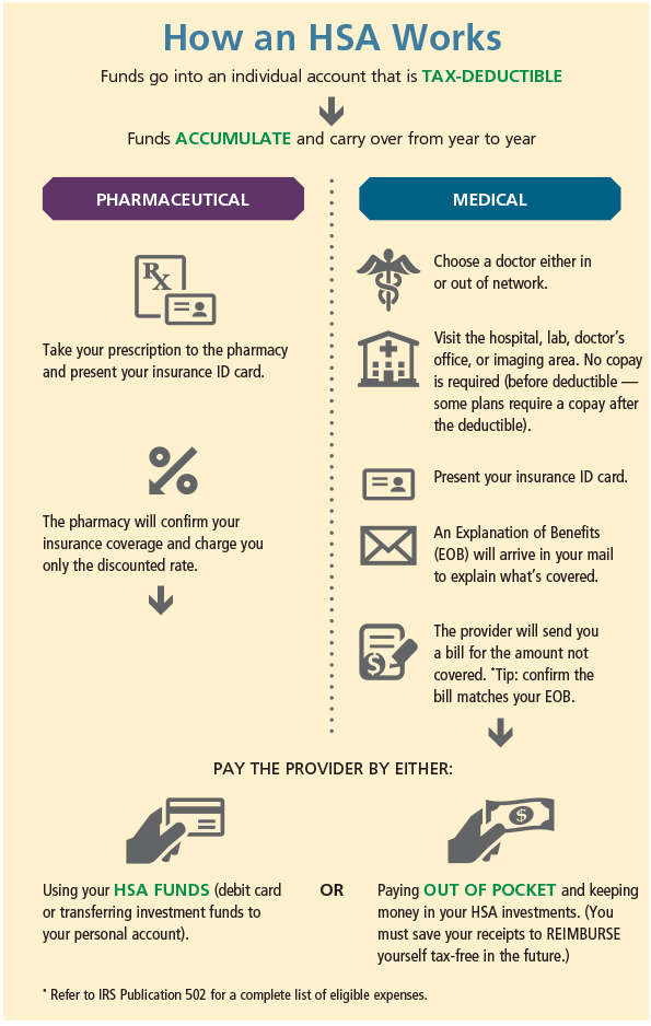How an HSA Works