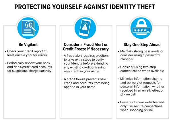 How to Protect Myself Against Identity Theft