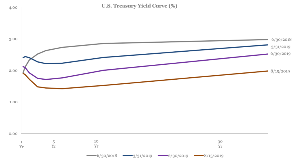 Yield Curve Inverted